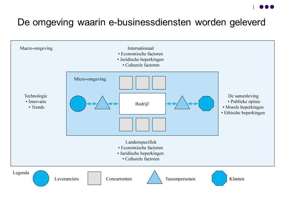 De omgeving waarin e-businessdiensten worden geleverd