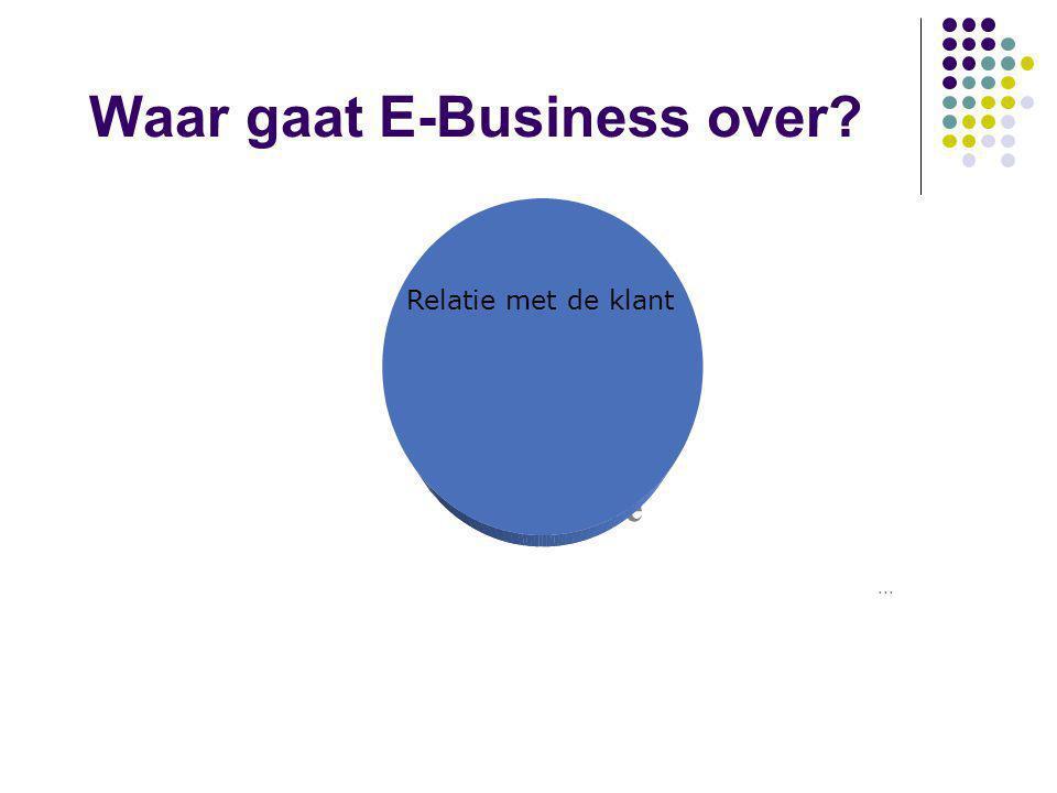 Waar gaat E-Business over? Enabled by Internet Technology: Electronic Commerce Relatie met de klant...