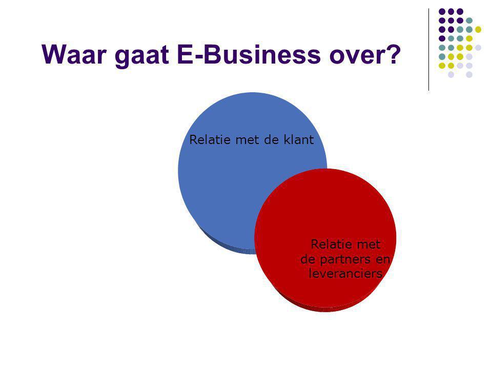 Waar gaat E-Business over? Enabled by Internet Technology: Electronic Commerce Relatie met de klant Relatie met de partners en leveranciers