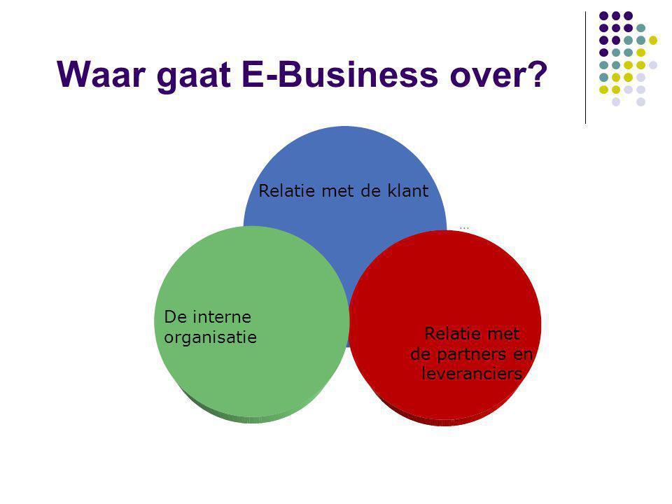 Waar gaat E-Business over? Enabled by Internet Technology: Electronic Commerce Relatie met de klant Relatie met de partners en leveranciers De interne