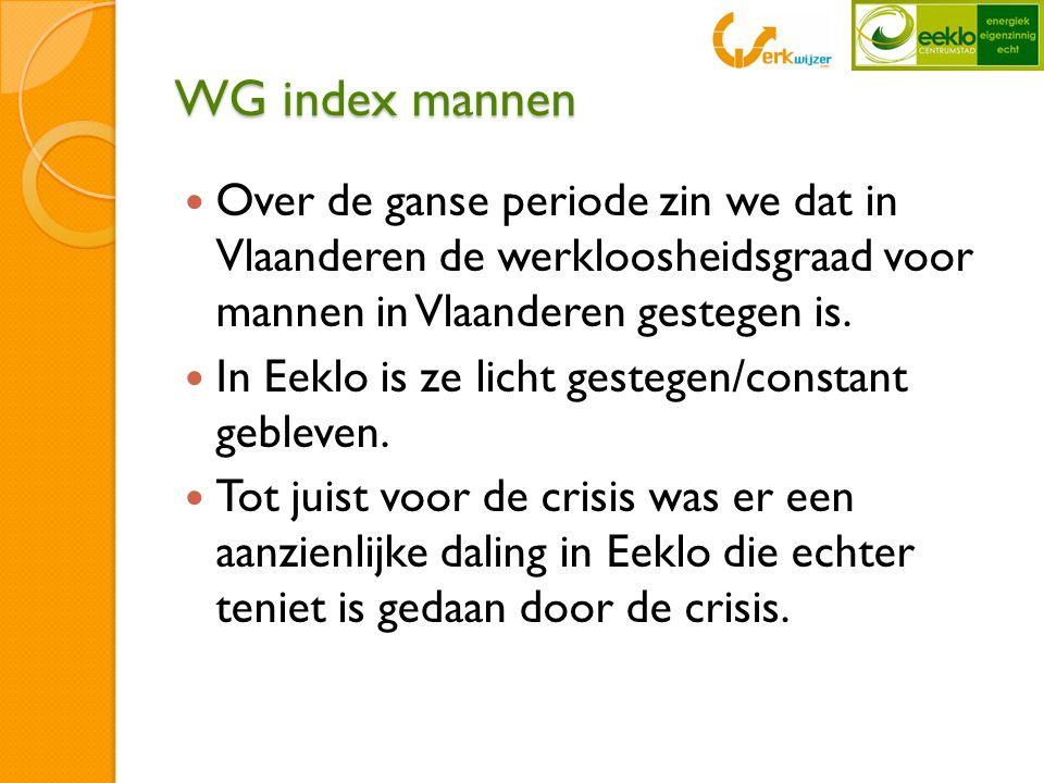 WG index mannen  Over de ganse periode zin we dat in Vlaanderen de werkloosheidsgraad voor mannen in Vlaanderen gestegen is.