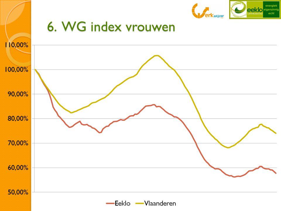 6. WG index vrouwen