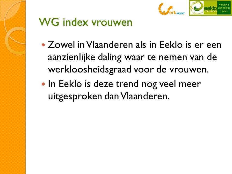 WG index vrouwen  Zowel in Vlaanderen als in Eeklo is er een aanzienlijke daling waar te nemen van de werkloosheidsgraad voor de vrouwen.