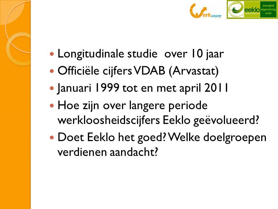  Longitudinale studie over 10 jaar  Officiële cijfers VDAB (Arvastat)  Januari 1999 tot en met april 2011  Hoe zijn over langere periode werkloosheidscijfers Eeklo geëvolueerd.