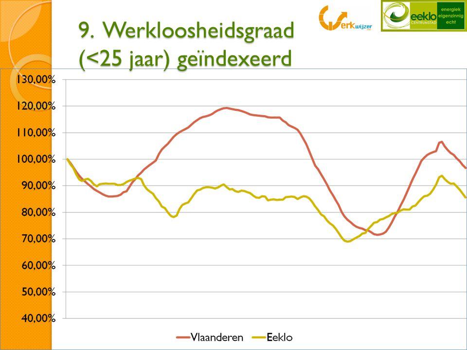 9. Werkloosheidsgraad (<25 jaar) geïndexeerd
