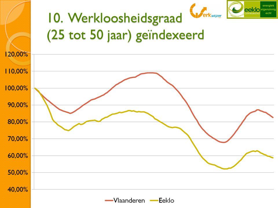 10. Werkloosheidsgraad (25 tot 50 jaar) geïndexeerd