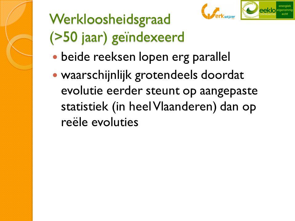 Werkloosheidsgraad (>50 jaar) geïndexeerd  beide reeksen lopen erg parallel  waarschijnlijk grotendeels doordat evolutie eerder steunt op aangepaste statistiek (in heel Vlaanderen) dan op reële evoluties