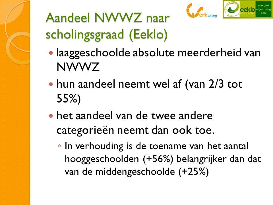 Aandeel NWWZ naar scholingsgraad (Eeklo)  laaggeschoolde absolute meerderheid van NWWZ  hun aandeel neemt wel af (van 2/3 tot 55%)  het aandeel van de twee andere categorieën neemt dan ook toe.