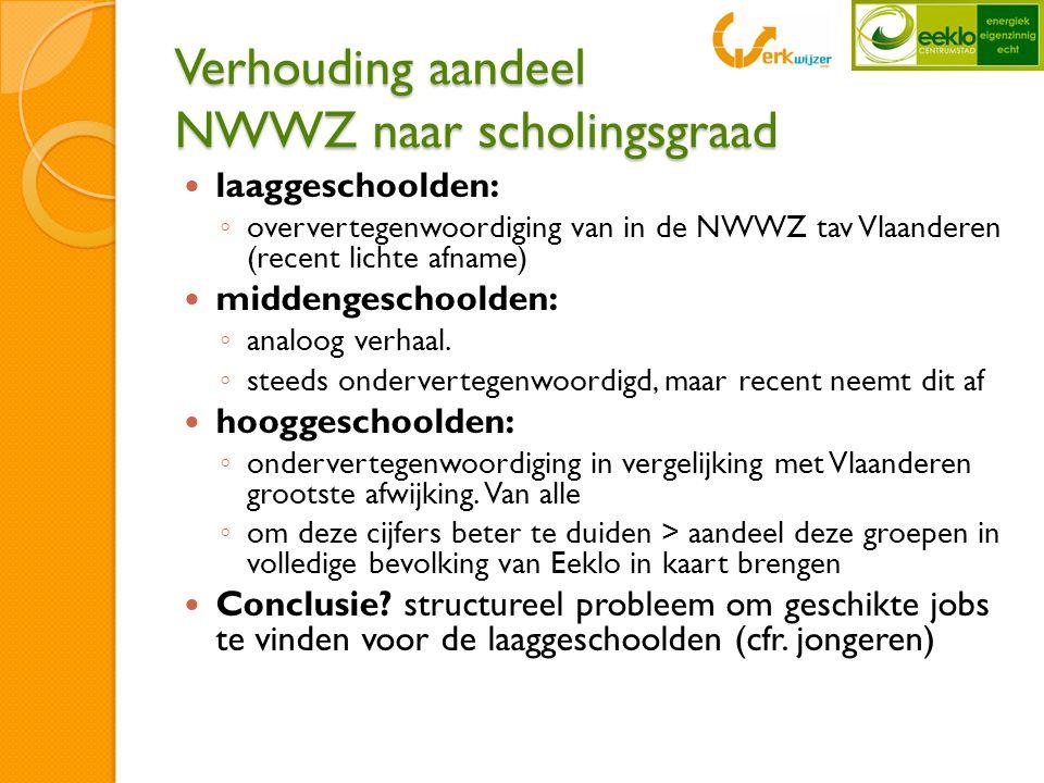 Verhouding aandeel NWWZ naar scholingsgraad  laaggeschoolden: ◦ oververtegenwoordiging van in de NWWZ tav Vlaanderen (recent lichte afname)  middengeschoolden: ◦ analoog verhaal.