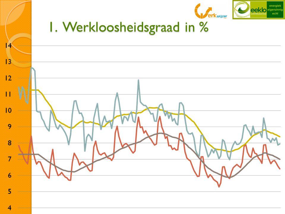 Werkloosheidsgraad (25 tot 50 jaar) geïndexeerd  snellere daling bij deze groep in Eeklo dan in Vlaanderen  in Eeklo zien we een daling van meer dan 40% tov Vlaanderen iets meer dan 15%.