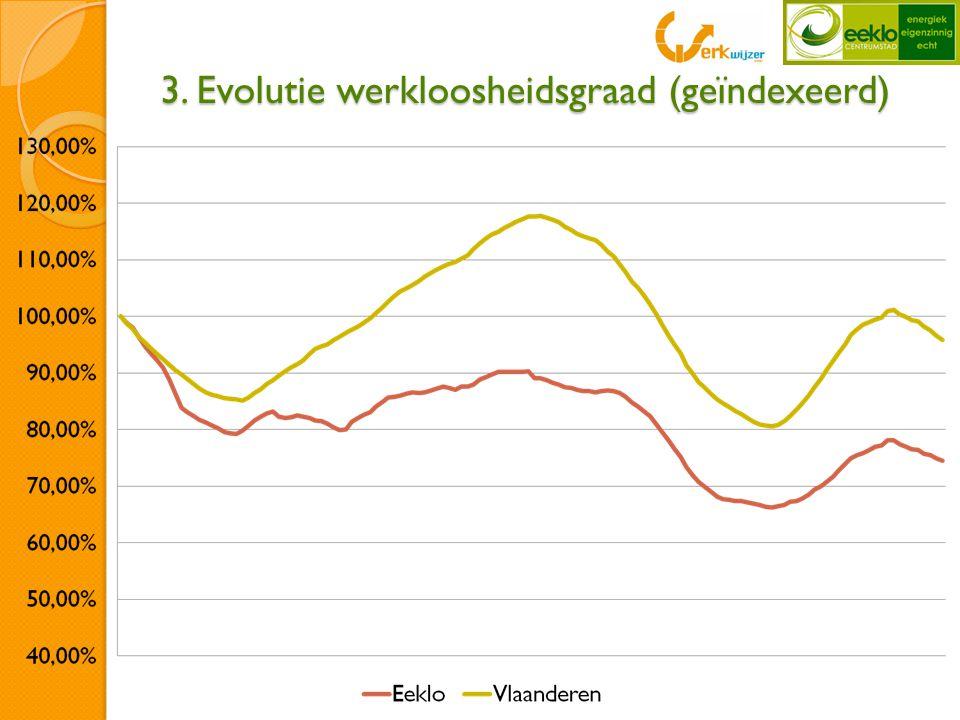 Evolutie werkloosheidsgraad (geïndexeerd)  Vlaamse werkloosheidsgraad daalt minder dan 5% ziet dalen, voor Eeklo is dit iets meer dan 25%.