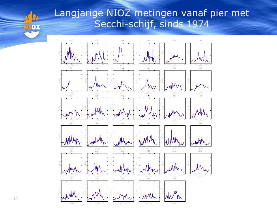 13 Langjarige NIOZ metingen vanaf pier met Secchi-schijf, sinds 1974
