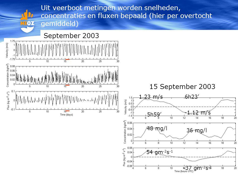 15 1.23 m/s -1.12 m/s 6h23' 5h59' 48 mg/l 36 mg/l 54 gm -2 s -1 -37 gm -2 s -1 September 2003 15 September 2003 Uit veerboot metingen worden snelheden