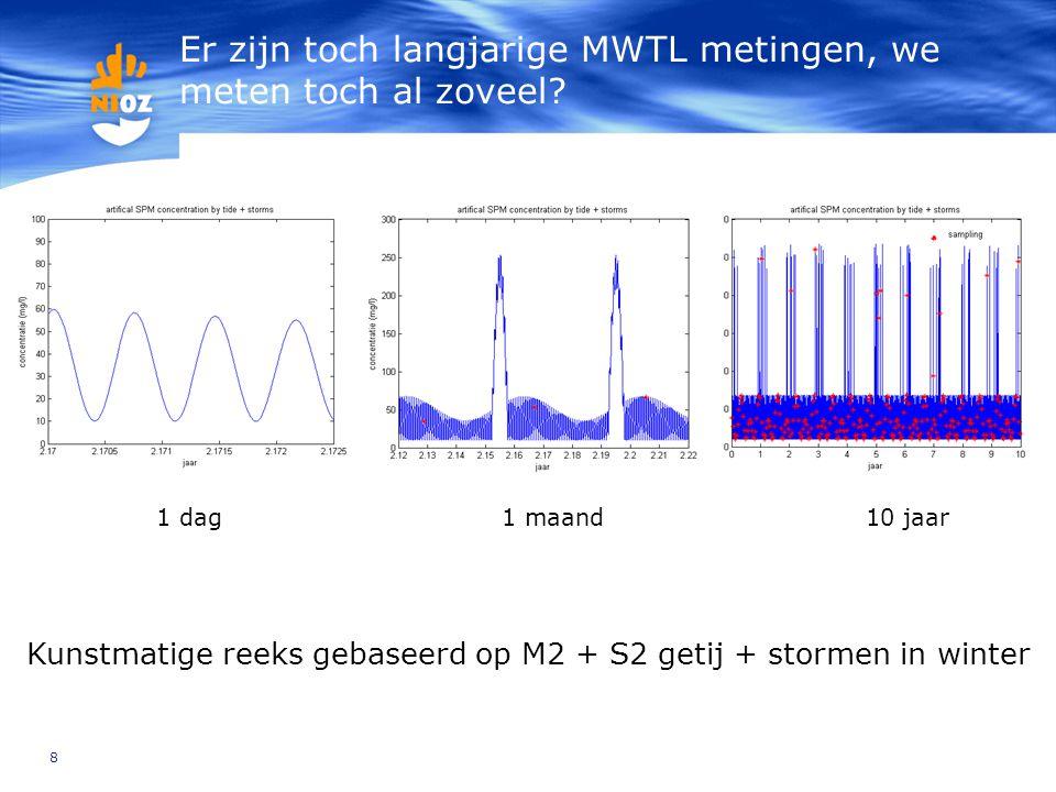 8 Er zijn toch langjarige MWTL metingen, we meten toch al zoveel? 1 maand10 jaar1 dag Kunstmatige reeks gebaseerd op M2 + S2 getij + stormen in winter