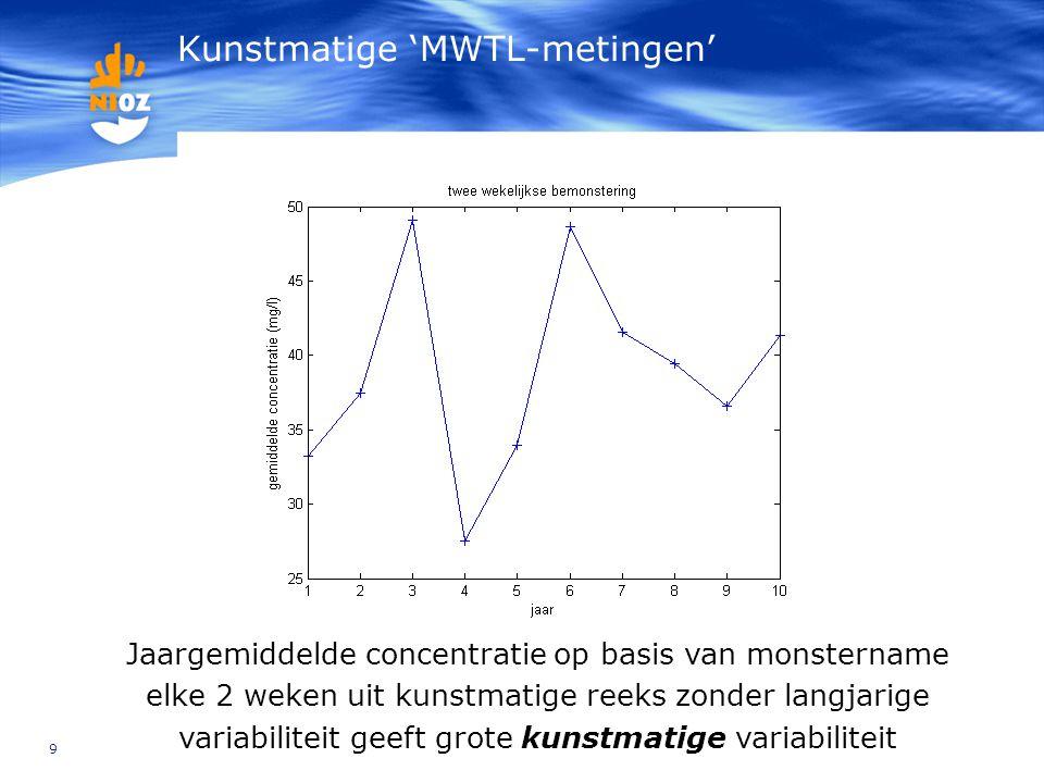 9 Kunstmatige 'MWTL-metingen' Jaargemiddelde concentratie op basis van monstername elke 2 weken uit kunstmatige reeks zonder langjarige variabiliteit