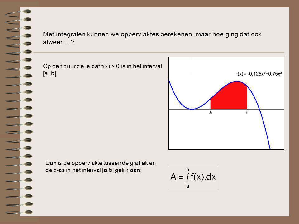 Met integralen kunnen we oppervlaktes berekenen, maar hoe ging dat ook alweer… ? Op de figuur zie je dat f(x) > 0 is in het interval [a, b]. Dan is de