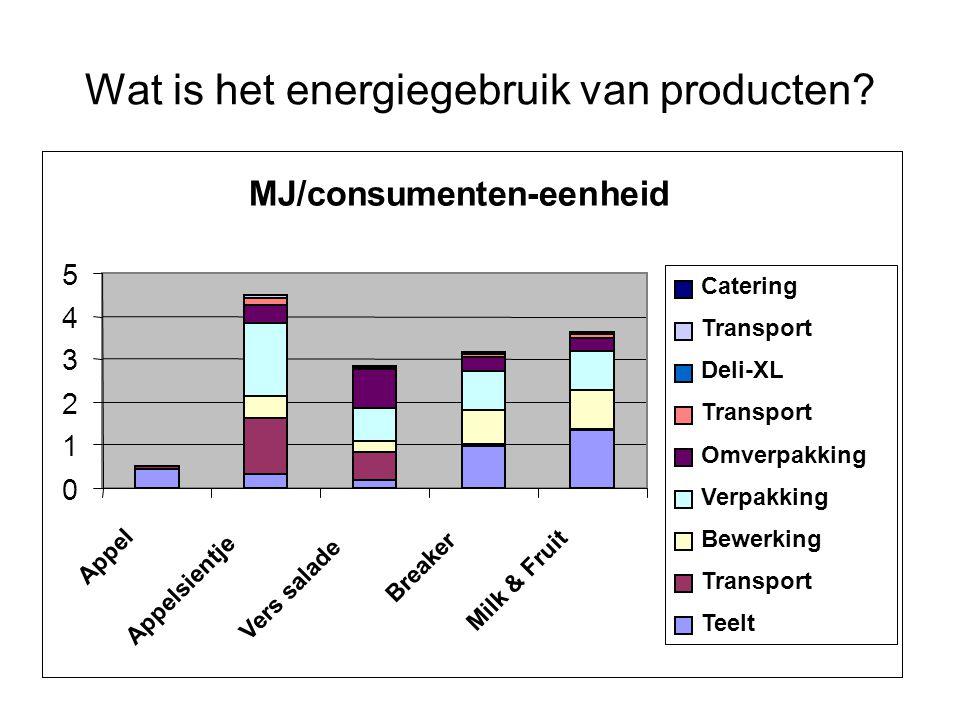 Wat is het energiegebruik van producten? MJ/consumenten-eenheid 0 1 2 3 4 5 Appel Appelsientje Vers salade Breaker Milk & Fruit Catering Transport Del