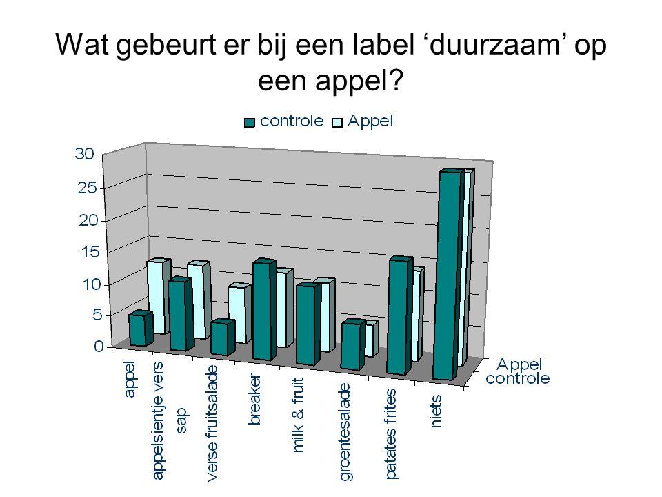 Wat gebeurt er bij een label 'duurzaam' op een appel?