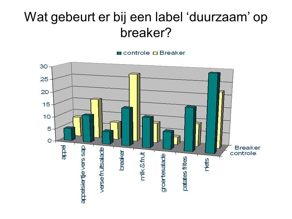 Wat gebeurt er bij een label 'duurzaam' op breaker?