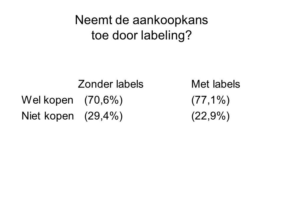 Neemt de aankoopkans toe door labeling? Zonder labelsMet labels Wel kopen (70,6%)(77,1%) Niet kopen (29,4%) (22,9%)