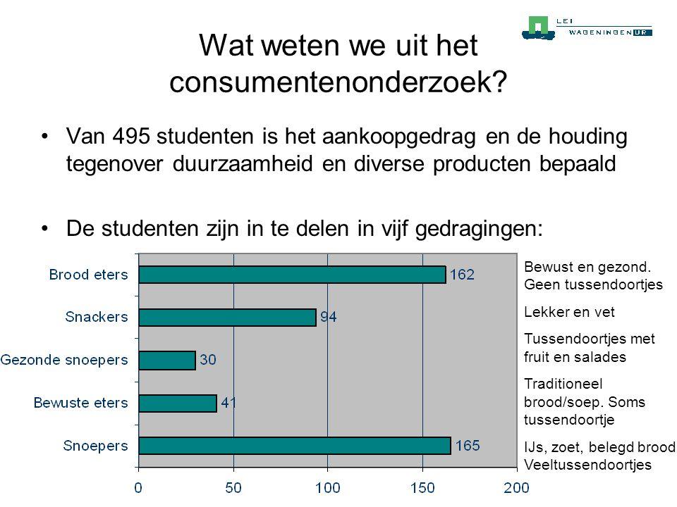 Wat weten we uit het consumentenonderzoek? •Van 495 studenten is het aankoopgedrag en de houding tegenover duurzaamheid en diverse producten bepaald •