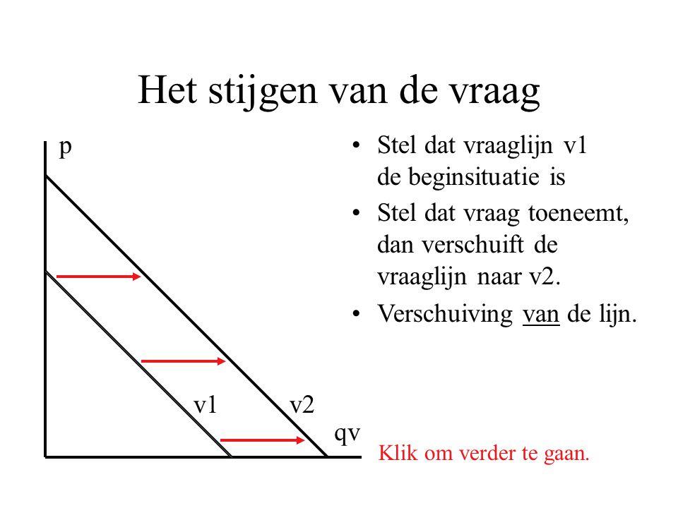 Het stijgen van de vraag •Stel dat vraaglijn v1 de beginsituatie is p qv Klik om verder te gaan. v1v2 •Stel dat vraag toeneemt, dan verschuift de vraa