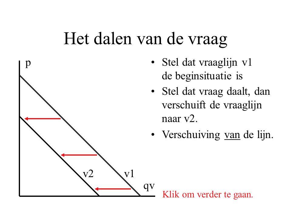Het dalen van de vraag •Stel dat vraaglijn v1 de beginsituatie is p qv Klik om verder te gaan. v1v2 •Stel dat vraag daalt, dan verschuift de vraaglijn