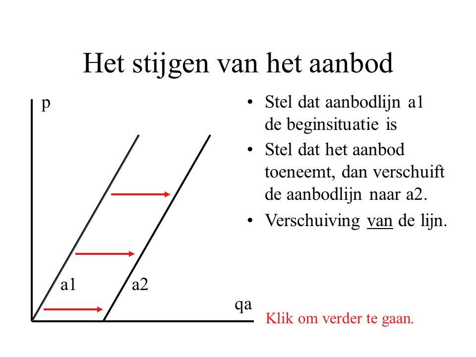 Het stijgen van het aanbod •Stel dat aanbodlijn a1 de beginsituatie is p qa Klik om verder te gaan. a1a2 •Stel dat het aanbod toeneemt, dan verschuift