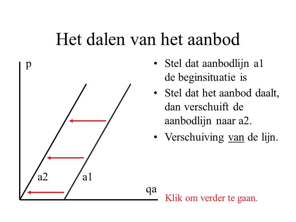 Het dalen van het aanbod •Stel dat aanbodlijn a1 de beginsituatie is p qa Klik om verder te gaan. a1a2 •Stel dat het aanbod daalt, dan verschuift de a