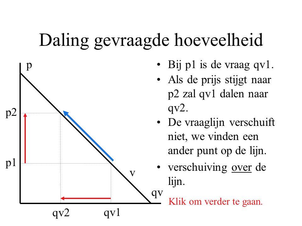 Daling gevraagde hoeveelheid •Bij p1 is de vraag qv1.p qv p1 qv1 p2 qv2 •Als de prijs stijgt naar p2 zal qv1 dalen naar qv2. Klik om verder te gaan. v