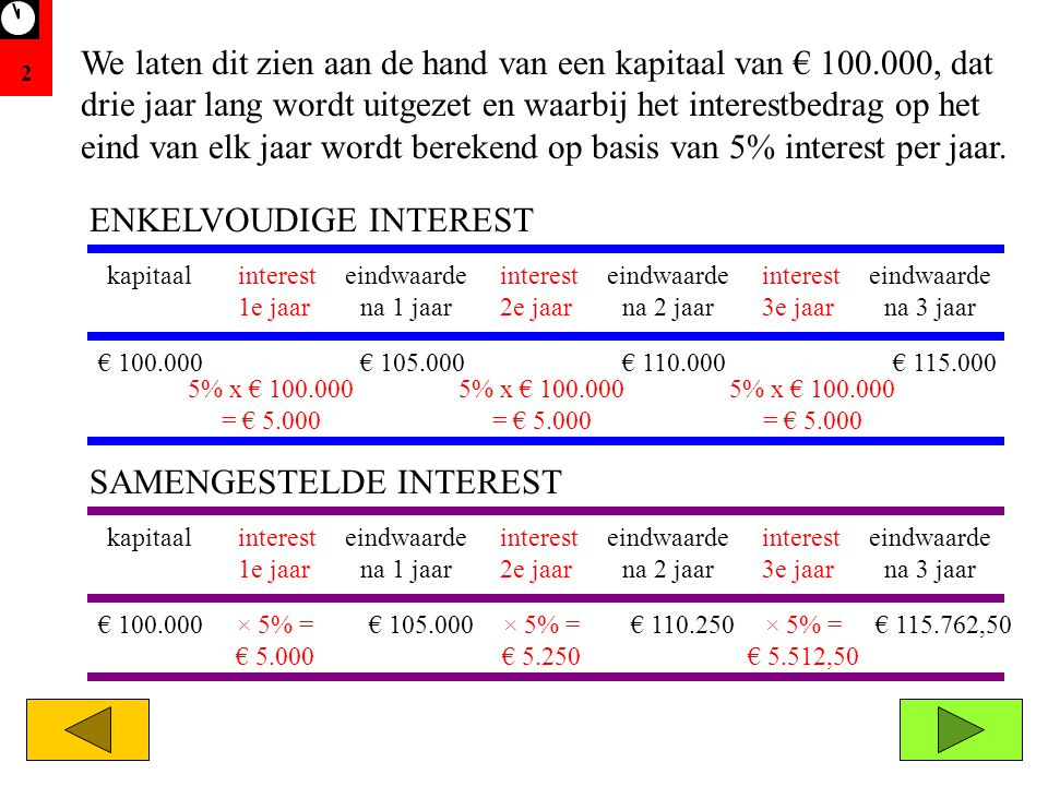 2 ENKELVOUDIGE INTEREST € 100.000€ 105.000€ 110.000€ 115.000 5% x € 100.000 = € 5.000 kapitaaleindwaarde na 1 jaar eindwaarde na 2 jaar eindwaarde na 3 jaar interest 1e jaar interest 2e jaar interest 3e jaar kapitaaleindwaarde na 1 jaar eindwaarde na 2 jaar eindwaarde na 3 jaar interest 1e jaar interest 2e jaar interest 3e jaar € 100.000× 5% = € 5.000 € 105.000× 5% = € 5.250 € 110.250× 5% = € 5.512,50 € 115.762,50 SAMENGESTELDE INTEREST We laten dit zien aan de hand van een kapitaal van € 100.000, dat drie jaar lang wordt uitgezet en waarbij het interestbedrag op het eind van elk jaar wordt berekend op basis van 5% interest per jaar.