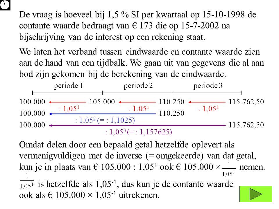 Omdat delen door een bepaald getal hetzelfde oplevert als vermenigvuldigen met de inverse (= omgekeerde) van dat getal, kun je in plaats van € 105.000 : 1,05 1 ook € 105.000 × nemen.