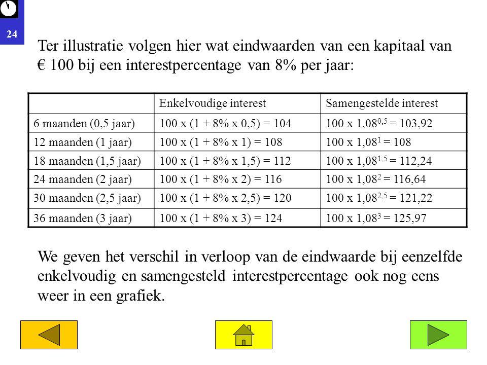 24 Enkelvoudige interestSamengestelde interest 6 maanden (0,5 jaar)100 x (1 + 8% x 0,5) = 104100 x 1,08 0,5 = 103,92 12 maanden (1 jaar)100 x (1 + 8% x 1) = 108100 x 1,08 1 = 108 18 maanden (1,5 jaar)100 x (1 + 8% x 1,5) = 112100 x 1,08 1,5 = 112,24 24 maanden (2 jaar)100 x (1 + 8% x 2) = 116100 x 1,08 2 = 116,64 30 maanden (2,5 jaar)100 x (1 + 8% x 2,5) = 120100 x 1,08 2,5 = 121,22 36 maanden (3 jaar)100 x (1 + 8% x 3) = 124100 x 1,08 3 = 125,97 Ter illustratie volgen hier wat eindwaarden van een kapitaal van € 100 bij een interestpercentage van 8% per jaar: We geven het verschil in verloop van de eindwaarde bij eenzelfde enkelvoudig en samengesteld interestpercentage ook nog eens weer in een grafiek.