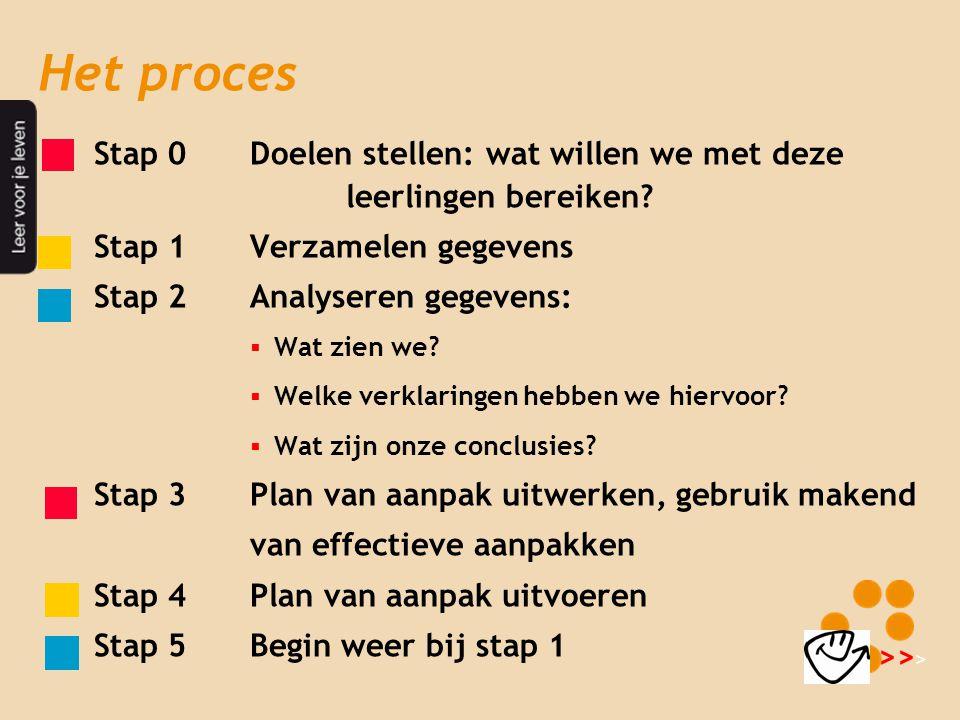 Het proces • Stap 0Doelen stellen: wat willen we met deze leerlingen bereiken? • Stap 1Verzamelen gegevens • Stap 2Analyseren gegevens:  Wat zien we?