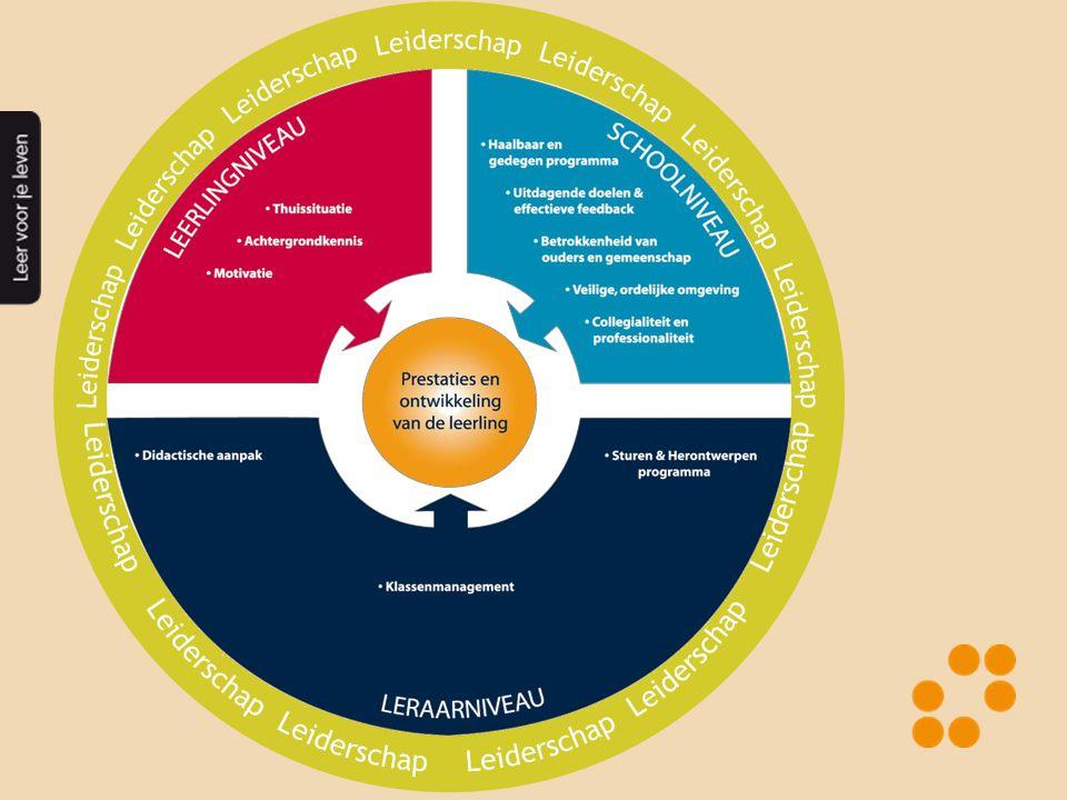 Leraarfactoren Leraar •Didactische aanpak •Klassenmanagement en pedagogisch handelen •Herontwerpen programma