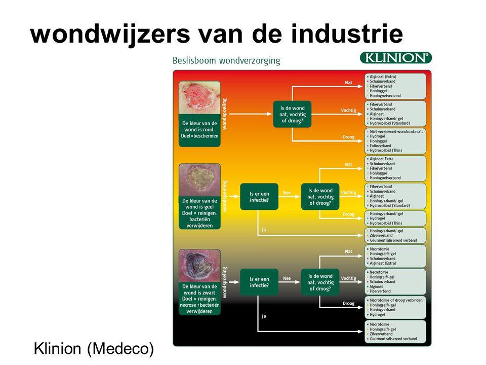 wondwijzers van de industrie Klinion (Medeco)
