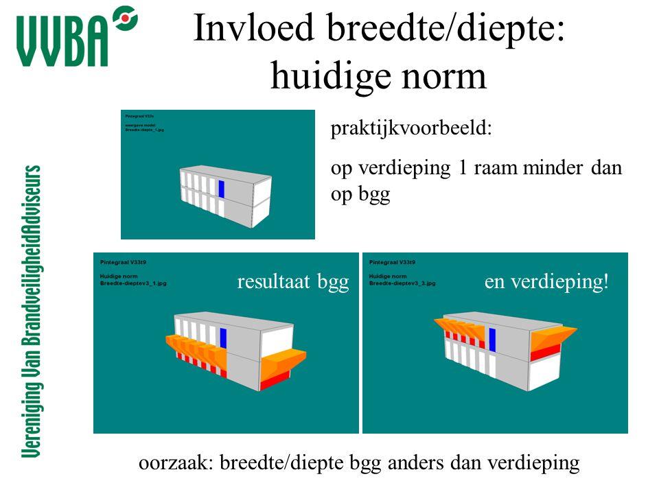 Invloed breedte/diepte: huidige norm praktijkvoorbeeld: op verdieping 1 raam minder dan op bgg resultaat bggen verdieping! oorzaak: breedte/diepte bgg