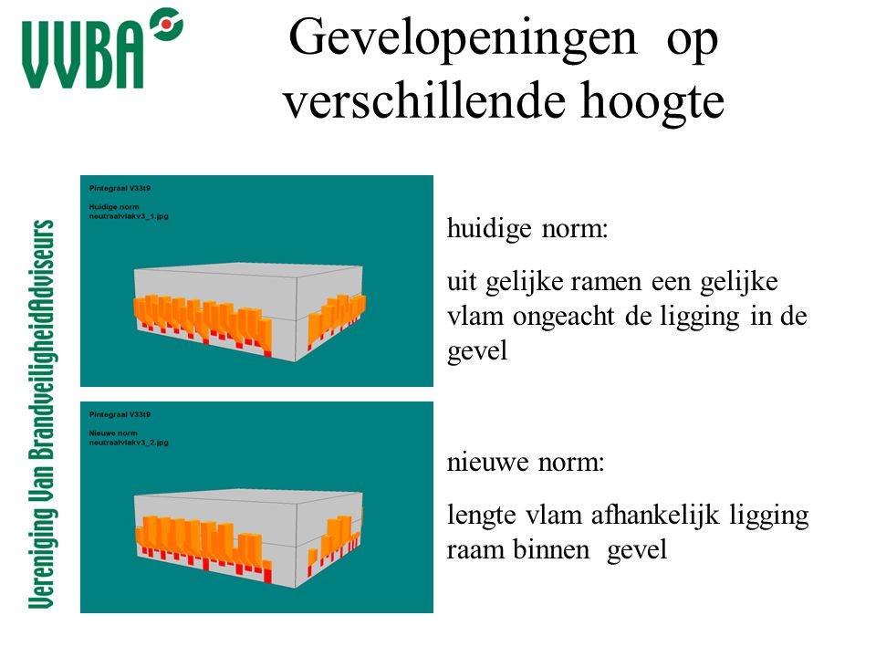 Gevelopeningen op verschillende hoogte huidige norm: uit gelijke ramen een gelijke vlam ongeacht de ligging in de gevel nieuwe norm: lengte vlam afhan