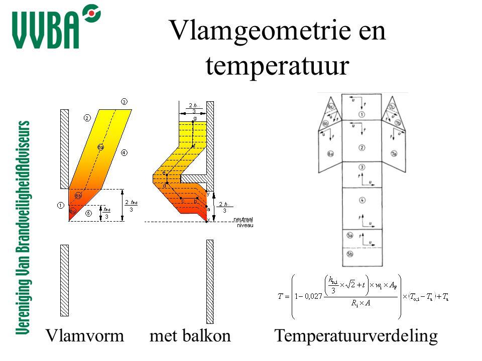 Vlamgeometrie en temperatuur VlamvormTemperatuurverdelingmet balkon