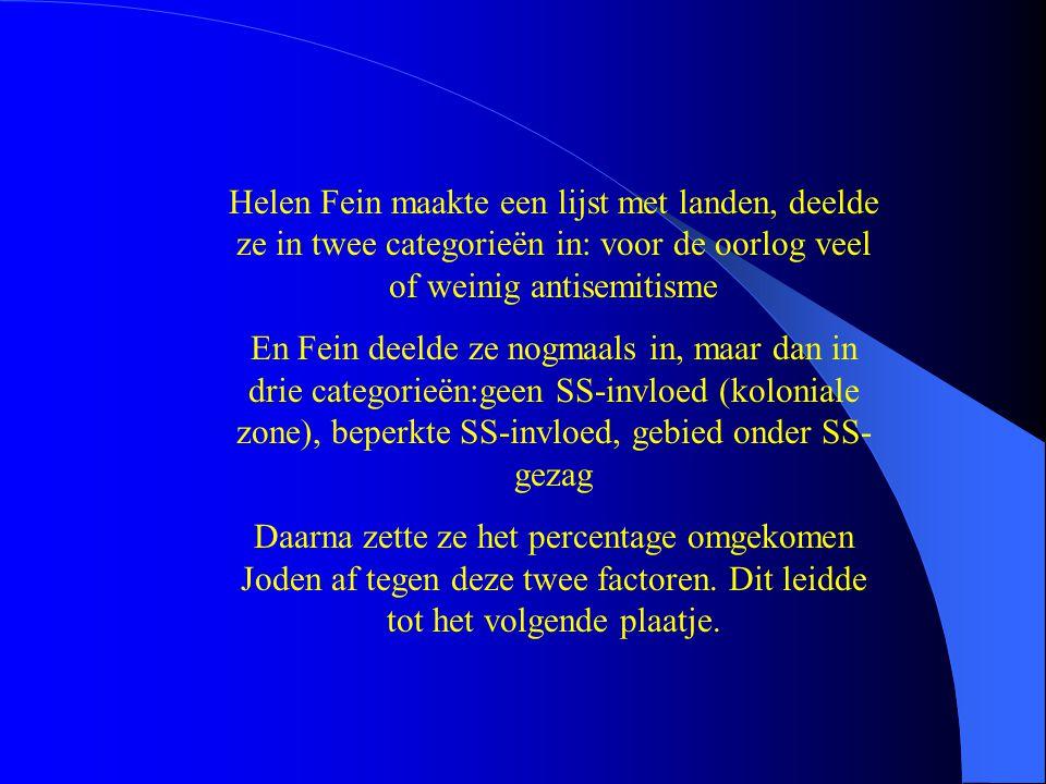 Helen Fein maakte een lijst met landen, deelde ze in twee categorieën in: voor de oorlog veel of weinig antisemitisme En Fein deelde ze nogmaals in, m