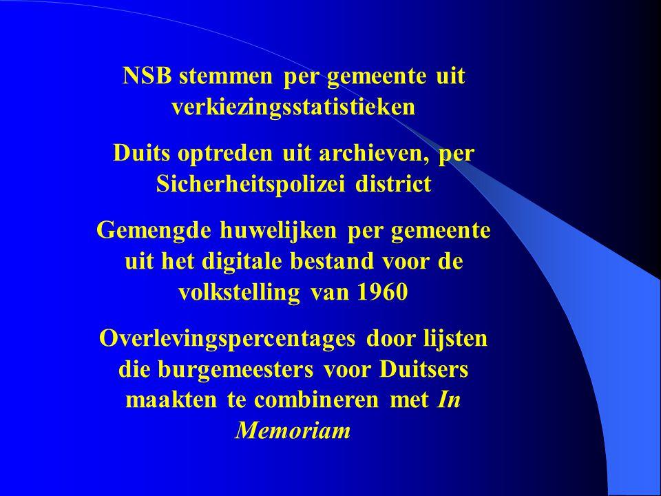 NSB stemmen per gemeente uit verkiezingsstatistieken Duits optreden uit archieven, per Sicherheitspolizei district Gemengde huwelijken per gemeente ui