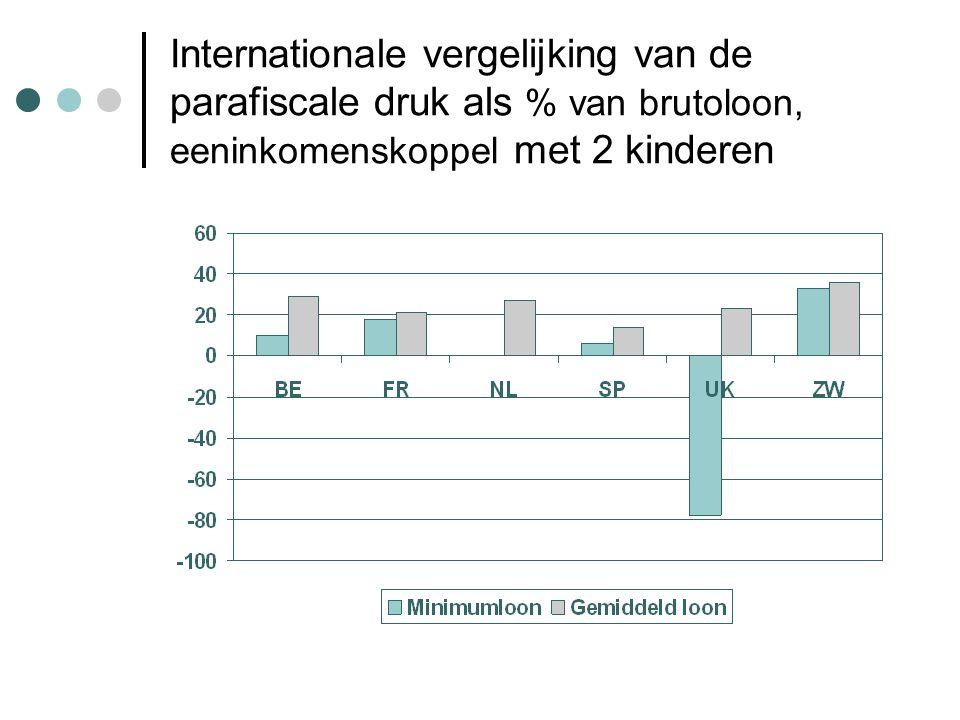 Internationale vergelijking van de parafiscale druk als % van brutoloon, eeninkomenskoppel met 2 kinderen