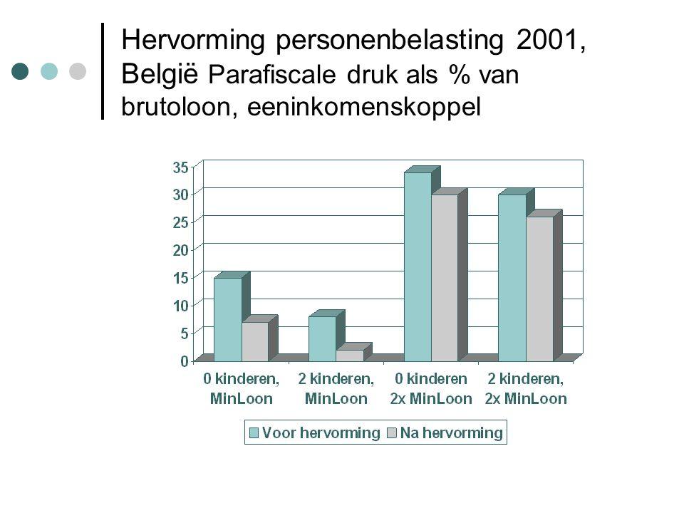 Hervorming personenbelasting 2001, België Parafiscale druk als % van brutoloon, eeninkomenskoppel