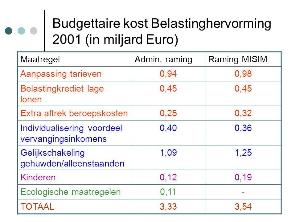 Budgettaire kost Belastinghervorming 2001 (in miljard Euro) MaatregelAdmin.