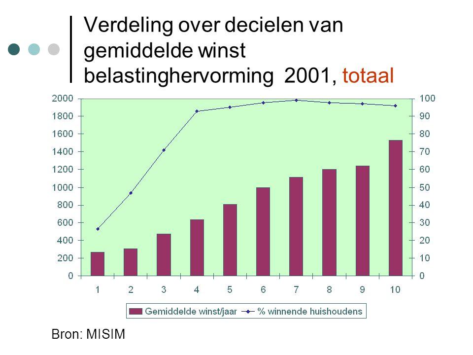 Verdeling over decielen van gemiddelde winst belastinghervorming 2001, totaal Bron: MISIM