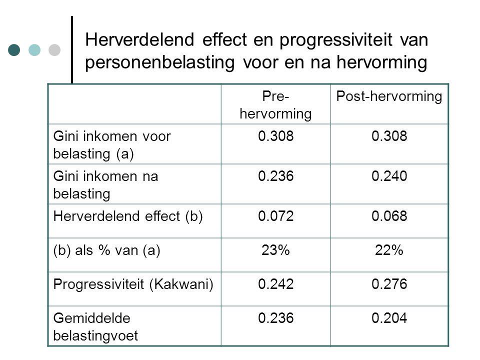 Herverdelend effect en progressiviteit van personenbelasting voor en na hervorming Pre- hervorming Post-hervorming Gini inkomen voor belasting (a) 0.308 Gini inkomen na belasting 0.2360.240 Herverdelend effect (b)0.0720.068 (b) als % van (a)23%22% Progressiviteit (Kakwani)0.2420.276 Gemiddelde belastingvoet 0.2360.204