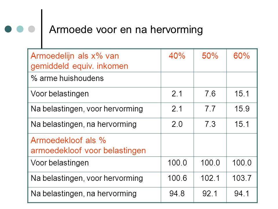 Armoede voor en na hervorming Armoedelijn als x% van gemiddeld equiv.