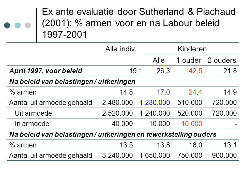 Ex ante evaluatie door Sutherland & Piachaud (2001): % armen voor en na Labour beleid 1997-2001 Alle indiv.Kinderen Alle1 ouder2 ouders April 1997, voor beleid19,126,342,521,8 Na beleid van belastingen / uitkeringen % armen14,817,024,414,9 Aantal uit armoede gehaald2.480.0001.230.000510.000720.000 Uit armoede2.520.0001.240.000520.000720.000 In armoede40.00010.000 - Na beleid van belastingen / uitkeringen en tewerkstelling ouders % armen13,513,816,013,1 Aantal uit armoede gehaald3.240.0001.650.000750.000900.000