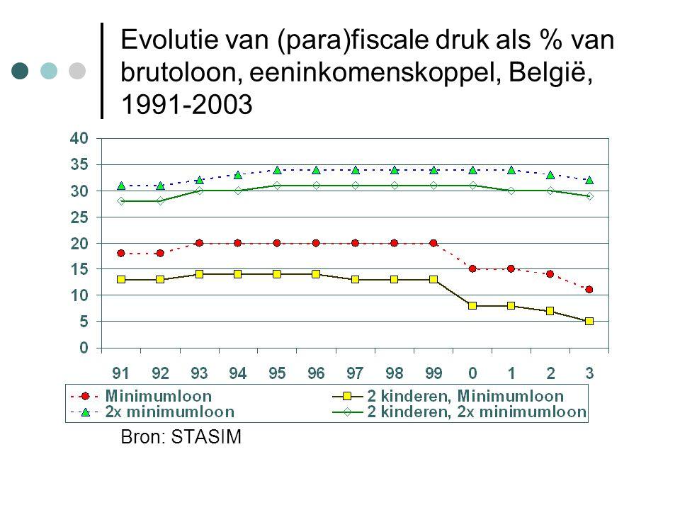 Evolutie van (para)fiscale druk als % van brutoloon, eeninkomenskoppel, België, 1991-2003 Bron: STASIM