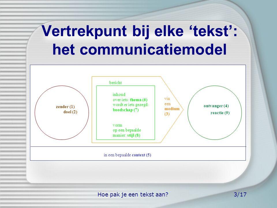 Hoe pak je een tekst aan?3/17 Vertrekpunt bij elke 'tekst': het communicatiemodel ontvanger (4) in een bepaalde context (5) zender (1) doel (2) inhoud